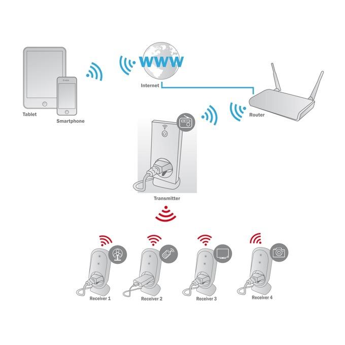 Смарт контакт Ednet 84292, 1x шуко, RF433, Amazon Alexa & Google Assistant, IP44 защита, външен, черен image